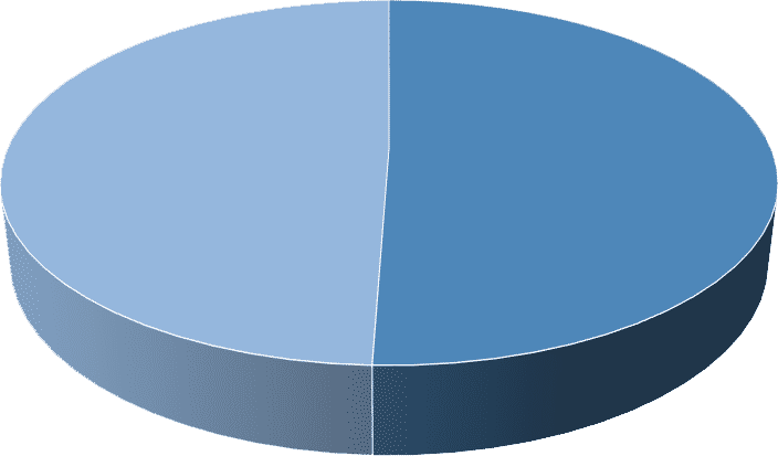 Porównanie cen ubezpieczenia OC ze względu na płeć